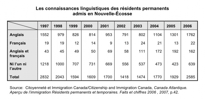 Statistics on the language abilities of permanent residents admitted to Nova Scotia, 1997–2006